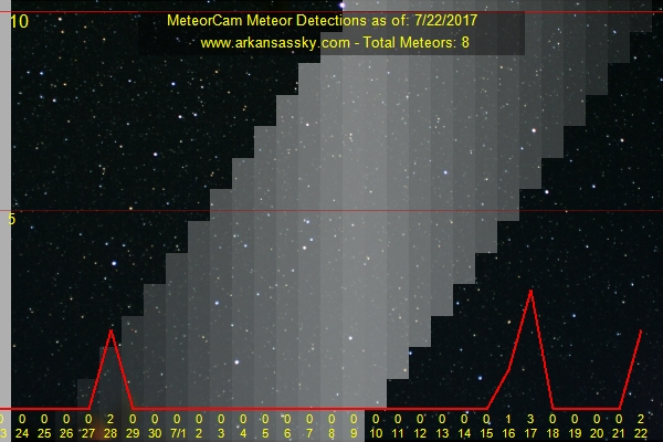 Arkansas Meteor Detections over the Past 30 Days